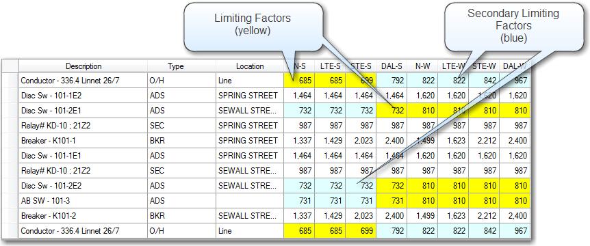 Equipment List: Limiting Factors
